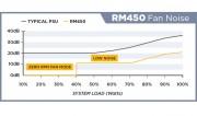 RM450-FAN-NOISE
