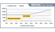 RM750-FAN-NOISE